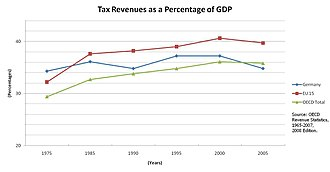 Taxation in Germany - Tax revenues as a percentage of GDP for Germany in comparison to the OECD and the EU 15.
