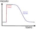 Gráfico Pressão-Tempo Onda de Choque.png