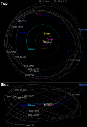 Haumea family - Orbits of Haumea family members, sharing semimajor axes around 43 AU, and inclinations around 27°.