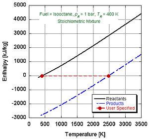 Adiabatic flame temperature - Enthalpy versus temperature diagram illustrating closed system calculation