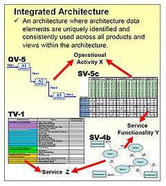 240px Integrated_Architecture department of defense architecture framework wikipedia