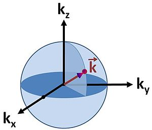 Density of states - Figure 1: Spherical surface in k-space for electrons in three dimensions.
