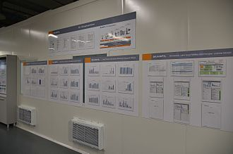 Performance indicator - KPI information boards.