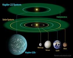 Kepler-22 diagram.jpg
