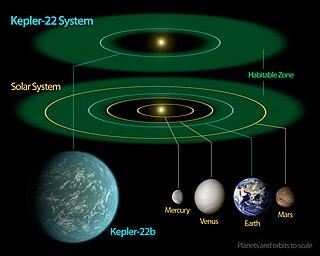 Kepler-22b Exoplanet orbiting around Kepler-22
