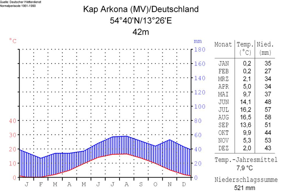 Klimadiagramm-deutsch-Kap Arkona (MV)-Deutschland