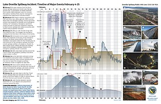 Lake Oroville - Image: Lake Oroville events timeline