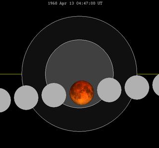 April 1968 lunar eclipse