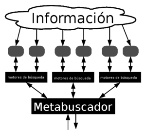 meta search engine Español: metabuscador