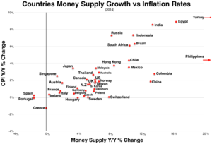 Money creation - Countries Money Supply Growth vs Inflation Rates 2014