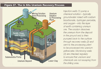 Nuclear energy in Ireland - Diagram of solution mining or in-situ leaching for uranium ore (ISL), approximately half of all uranium ore is mined in this way as of 2016. frequently uranium mining is not economical on its own and ISL is primarily conducted on copper ore bodies which bring up uranium ore as a co-product.