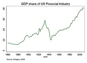 Share in GDP of U.S. financial sector since 1860 - must not include derivatives