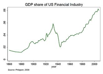 Dodd–Frank Wall Street Reform and Consumer Protection Act - Share in GDP of U.S. financial sector since 1860