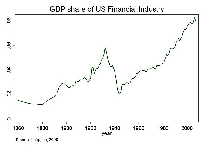 Share in GDP of US financial sector since 1860 NYUGDPFinancialShare.jpg