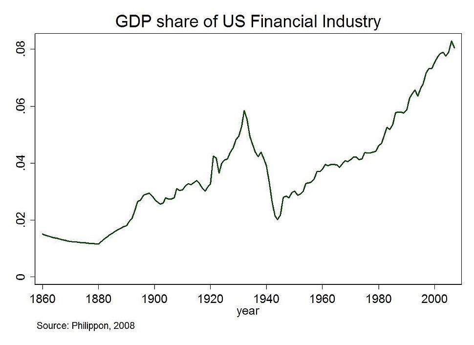 NYUGDPFinancialShare