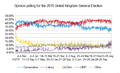 Opinion Polling Chart for the 2015 UK general election.png