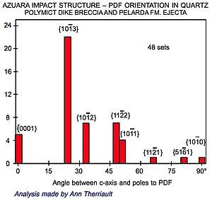 Azuara impact structure - Impact feature: Azuara impact structure - PDF orientation in quartz.
