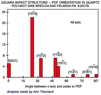 Azuara impact structure - Impact feature: Azuara impact structure - PDF orientation in quartz.