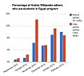 Percentage of Arabic Wikipedia editors who are students in Egypt program.jpg
