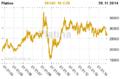 Platina cena komodity.png