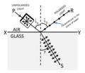 Polarisation of light by reflection.png