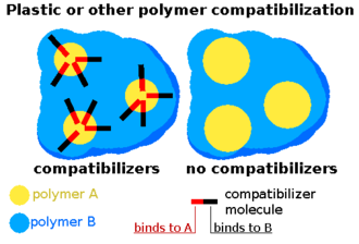 Plastic recycling - Plastic or other polymer compatibilization