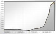 Population Statistics Heidelberg