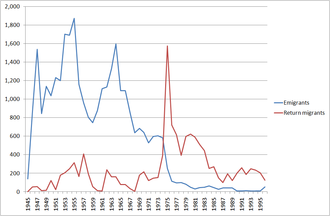 Emigration from Malta - Image: Post World War Two Maltese migration to the UK