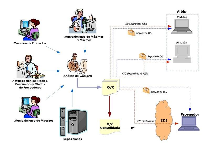File:Proceso de Compras SIB.pdf - Wikimedia Commons: commons.wikimedia.org/wiki/File:Proceso_de_Compras_SIB.pdf