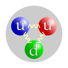 "Three colored balls (symbolizing quarks) connected pairwise by springs (symbolizing gluons), all inside a gray circle (symbolizing a proton). The colors of the balls are red, green, and blue, to parallel each quark's color charge. The red and blue balls are labeled ""u"" (for ""up"" quark) and the green one is labeled ""d"" (for ""down"" quark)."