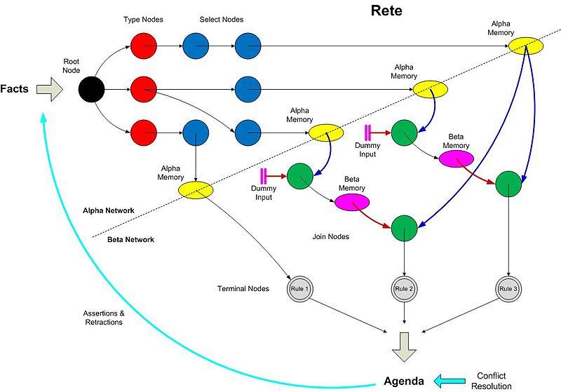 Пример сети Rete.