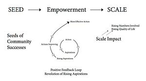 SEED-SCALE - The Revolution of Rising Aspirations