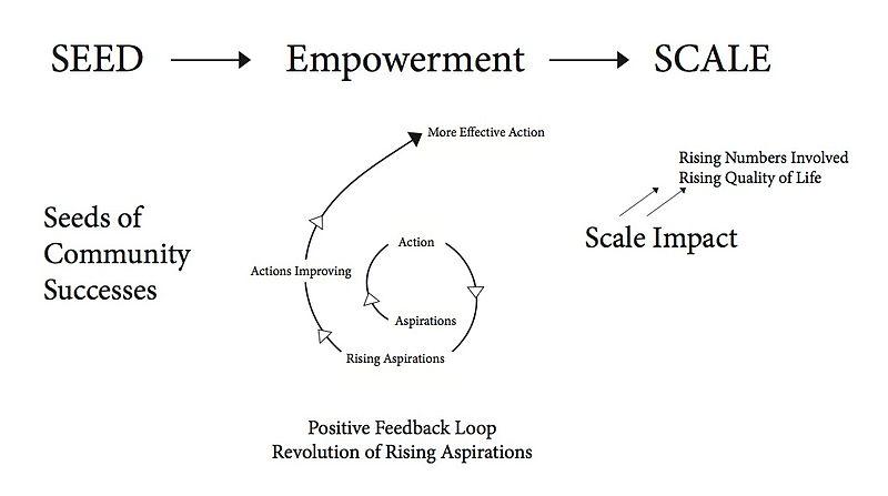File:Revolution of Rising Aspirations.jpg