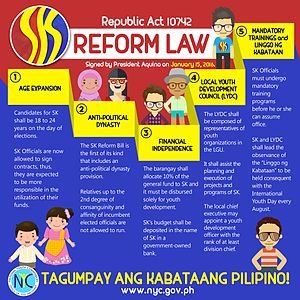 Sangguniang Kabataan - Infographic from the National Youth Council of the changes made by the Sangguniang Kabataan reform law.
