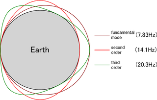 Schumann resonances peaks in the Earths electromagnetic field spectrum, named for Winifred Otto Schumann