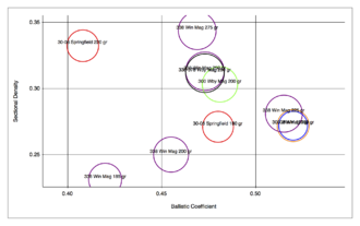 .338 Winchester Magnum - Image: Sectional Density vs Ballistic Coefficient comparing various 338 Winchester cartridges