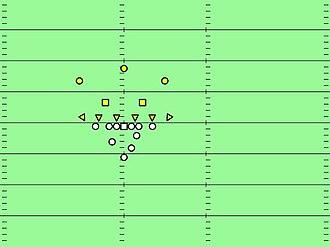 Short punt formation - Short Punt formation versus a 6–2–3 defense