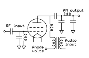 Radio transmitter design - Anode modulation using a transformer. The valve anode sees the vector sum of anode volts and audio voltage.