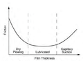 Snow friction vs water film thickness--Colbeck.png