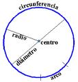 Spanish-CirculoPartesPrincipales.PNG