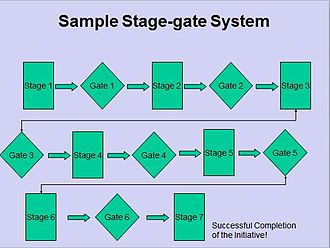 Opportunity management - Sample stage-gate decision making system. The number of stages and gates will vary depending on the initiative