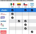 Startups peruanas con operaciones en el extranjero.png