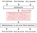 Switch à mémoire partagée.png