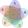 Symmetrical 5-set Venn diagram.png