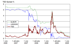 Financial crisis of 2007–2008 - The TED spread (in red) increased significantly during the financial crisis, reflecting an increase in perceived credit risk