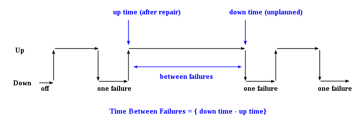 Time between failures.svg