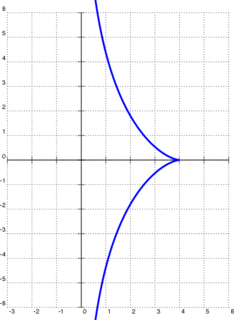 Tractrix Curve traced by a point pulled through a segment of fixed length by a point moving on a line