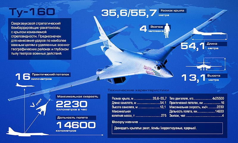 File:Tu-160 infographic.jpg