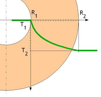 Évolution de la température dans l'épaisseur d'un tube simple avec Tintérieure>Textérieure