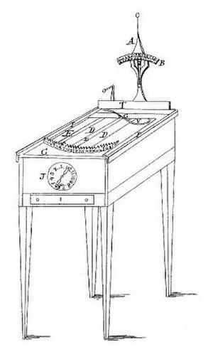 "Typographer (typewriter) - Burt's ""typographer"" patent 1829"